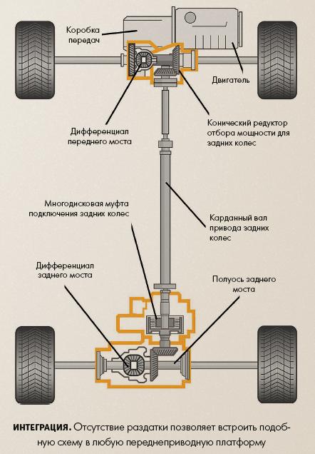Автоматически подключаемый полный привод: как он работает и чем нехорош