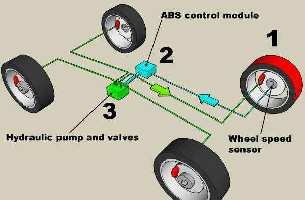 Что такое ABS? Для чего нужно АБС и как ей пользоваться