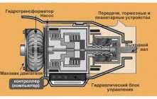 Что такое АКПП: устройство и принцип работы классического автомата