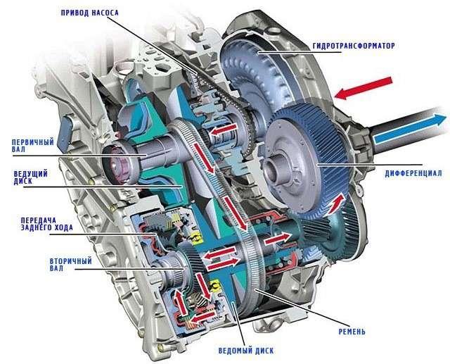 CVT (коробка передач), что это такое, устройство, принцип работы