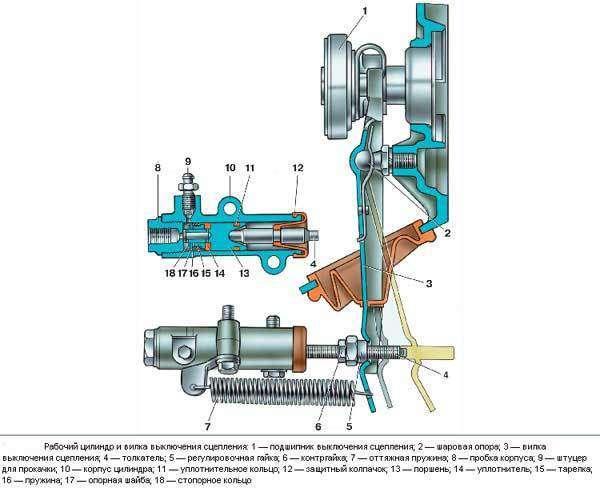 Диагностика трансмиссии автомобиля: основные неисправности трансмиссии — всё о ремонте лада — Сайт о