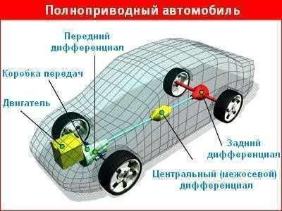 Для чего нужен дифференциал автомобиле