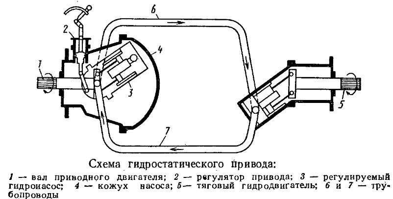 Гидростатическая трансмиссия машин