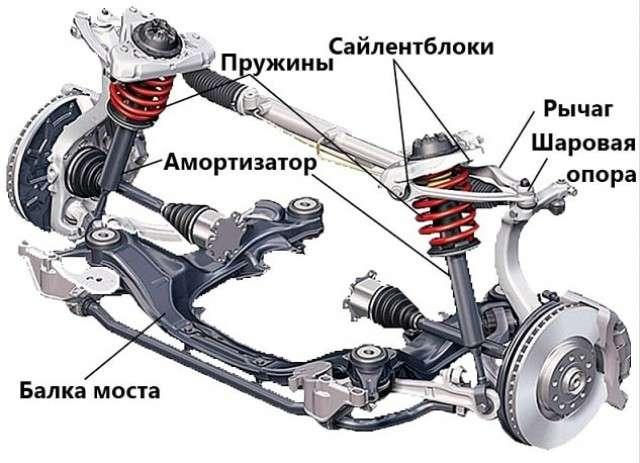 Ходовая часть автомобиля, устройство и схема