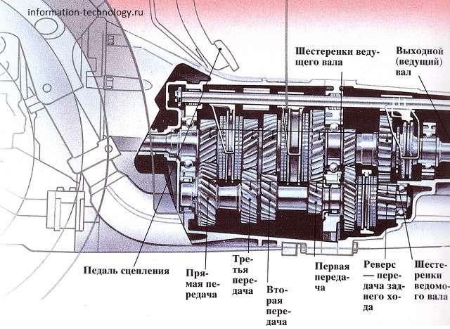 Как работает трансмиссия автомобиля