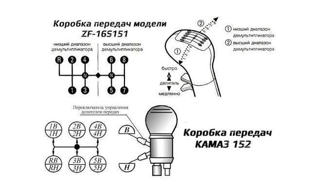 Камаз 6520 как переключать передачи