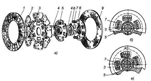 Конструкция и схемы демпферов крутильных колебаний для трансмиссии трактора