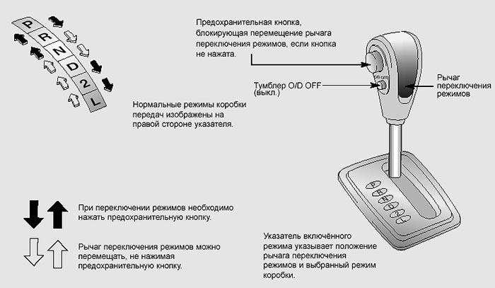 Коробка автомат — как пользоваться, управлять, особенности