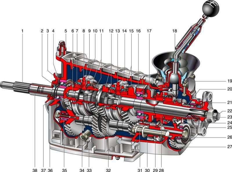 Коробка ВАЗ 21213 — пятиступенчатая механическая кпп Нива |