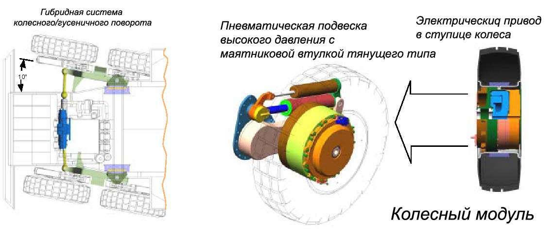 Машины с электрическими трансмиссиями