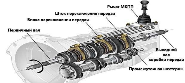 Механическая коробка передач (МКПП): расшифровка, принцип работы и устройство