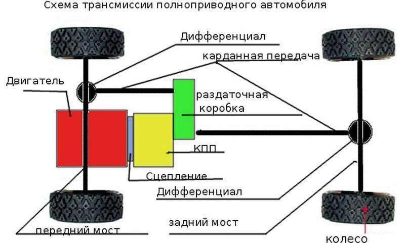 Назначение и состав трансмиссии