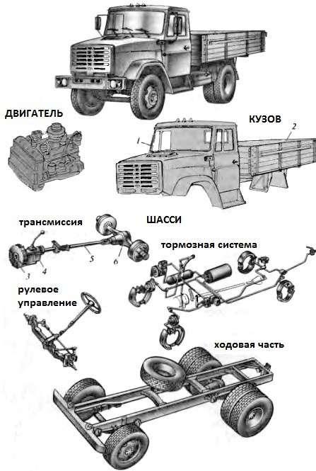 Общее устройство грузового автомобиля