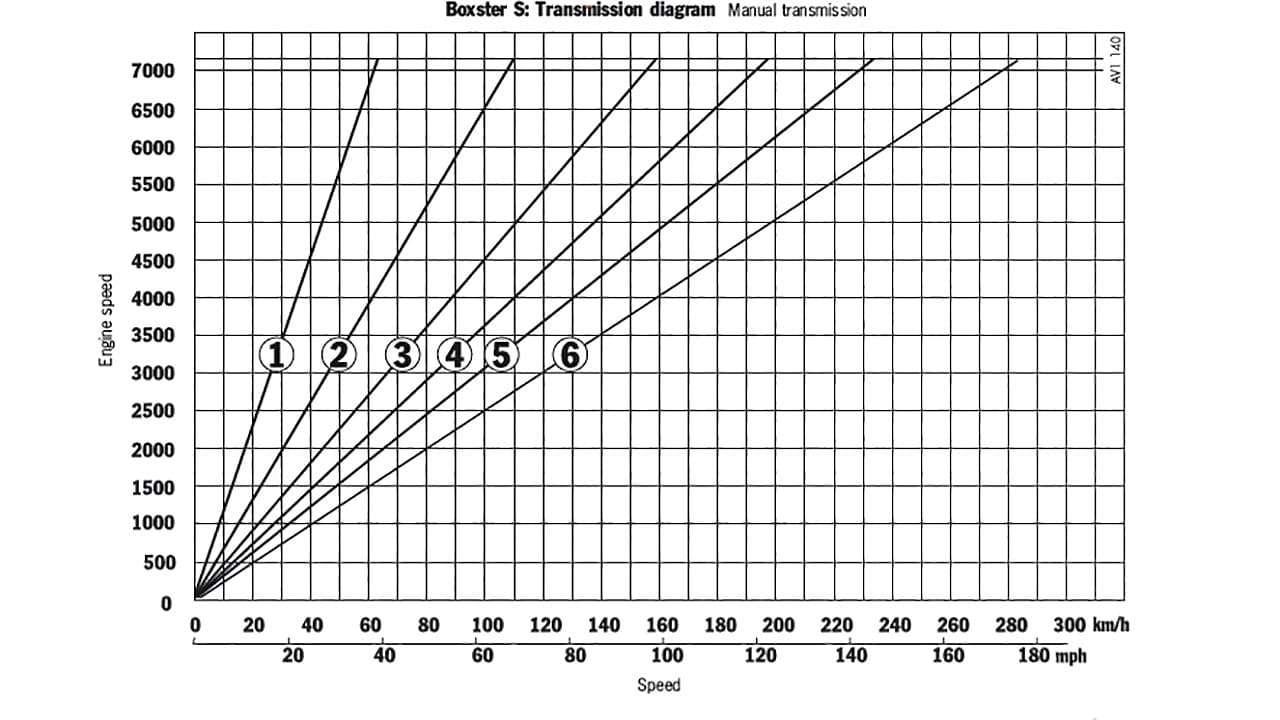 Передаточные числа кпп: что такое передаточное число
