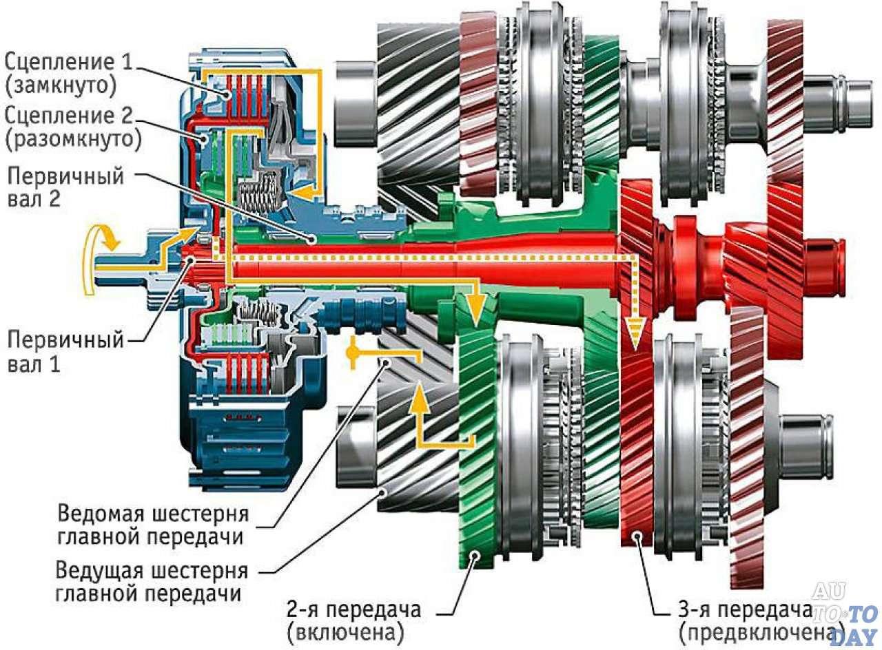 Работа автоматической коробки передач автомобиля