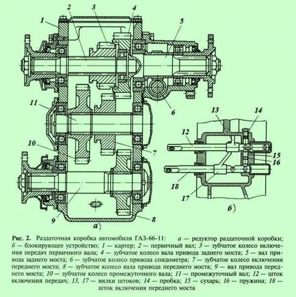 Раздатка ГАЗ 66 и ее устройство