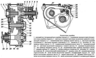 Раздатка УАЗ; Буханка: Устройство и принцип управления раздаткой