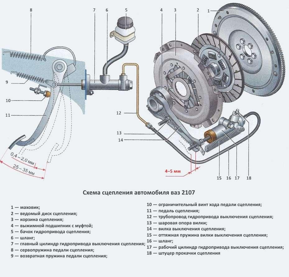 Сцепление на ВАЗ 2107, устройство и основные неисправности