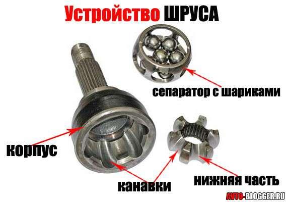 ШРУС или граната в автомобиле: что это такое, принцип работы и устройство