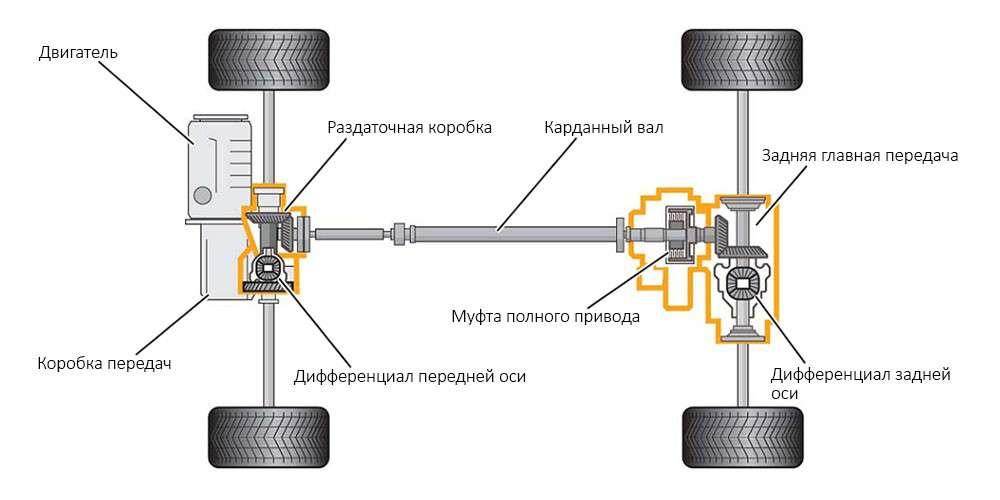 Системы полного привода автомобиля