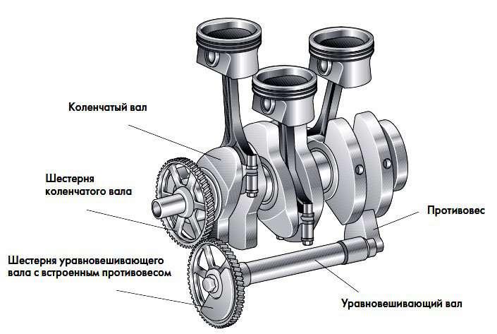 Строение двигателя автомобиля — как работает и из чего состоит? Из чего состоит и как работает двигатель автомобиля?