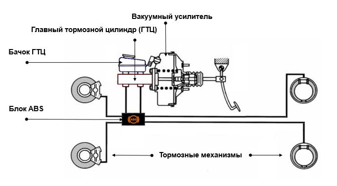 Тормозная система автомобиля: устройство и принцип работы