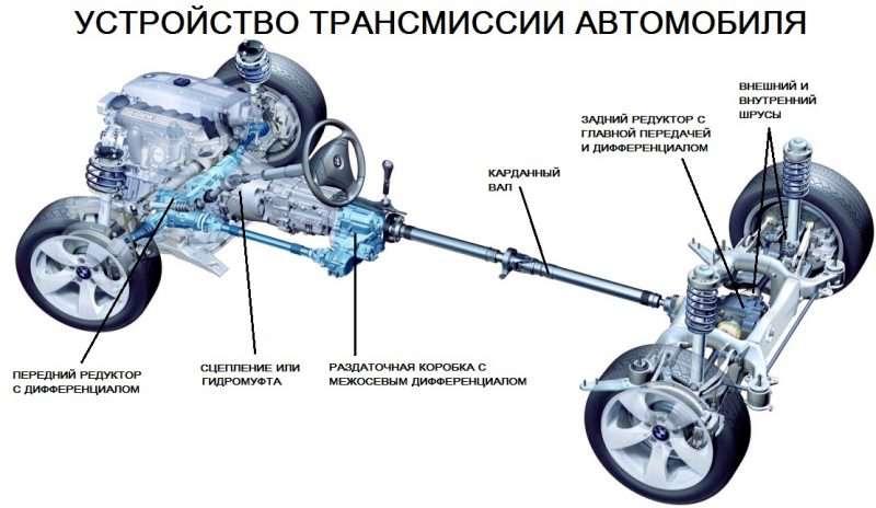 Трансмиссия автомобиля и её назначение