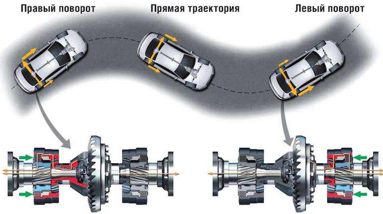 Трансмиссия автомобиля показания
