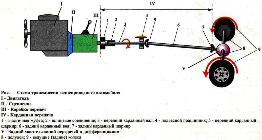 Трансмиссия автомобиля: устройство, принцип работы, классификация