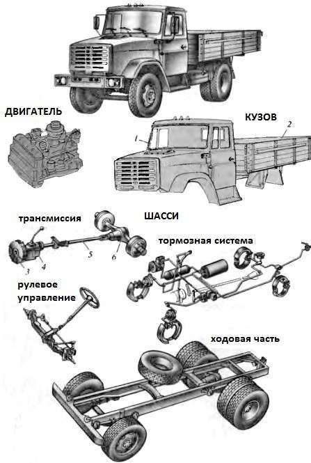 Трансмиссия грузового автомобиля- Агрегаты и устройство