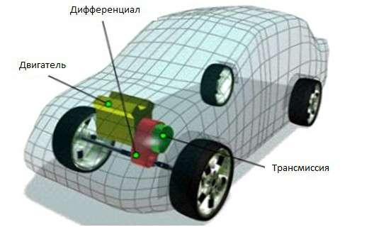 Трансмиссия машины, конструктивные особенности