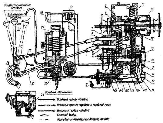 Устройство автомобилей ЗиЛ-131