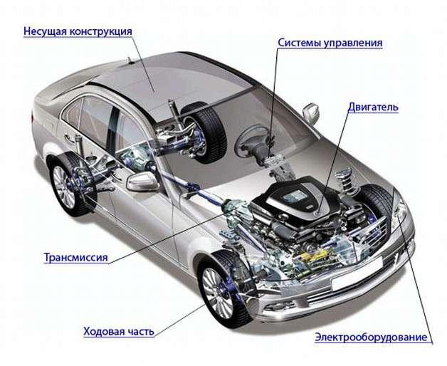 Устройство автомобиля в общих чертах