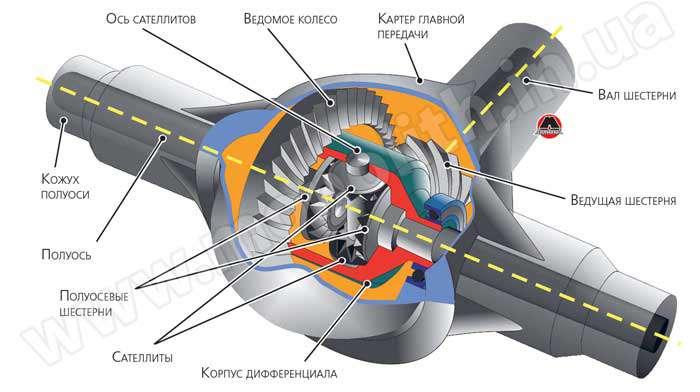 Устройство и принцип работы главной передачи в автомобиле