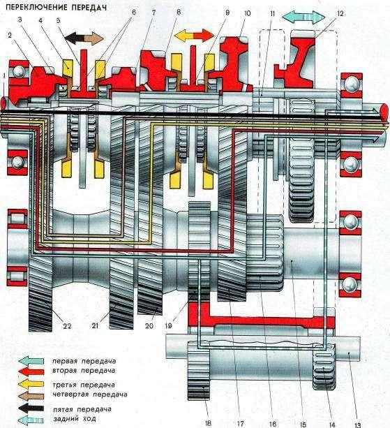 Устройство коробки передач ЗИЛ 130 и принцип работы: чертеж и схема переключения, ремонт КПП своими руками с фото и видео