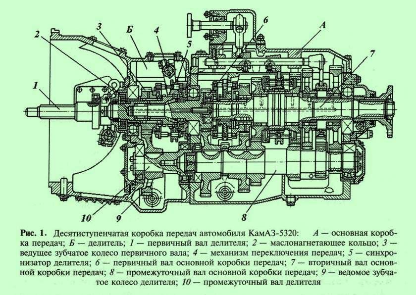 Устройство трансмиссии Камаза