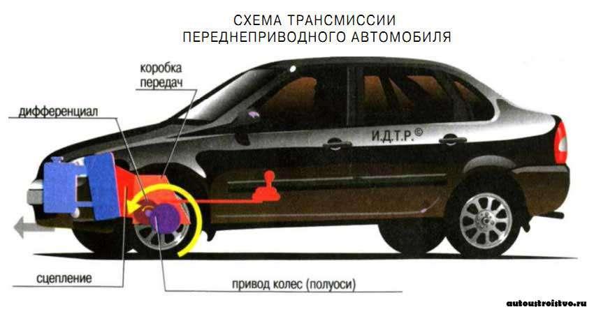 Вес трансмиссии автомобиля