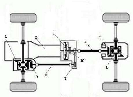 Виды трансмиссий полного привода, как они подключаются