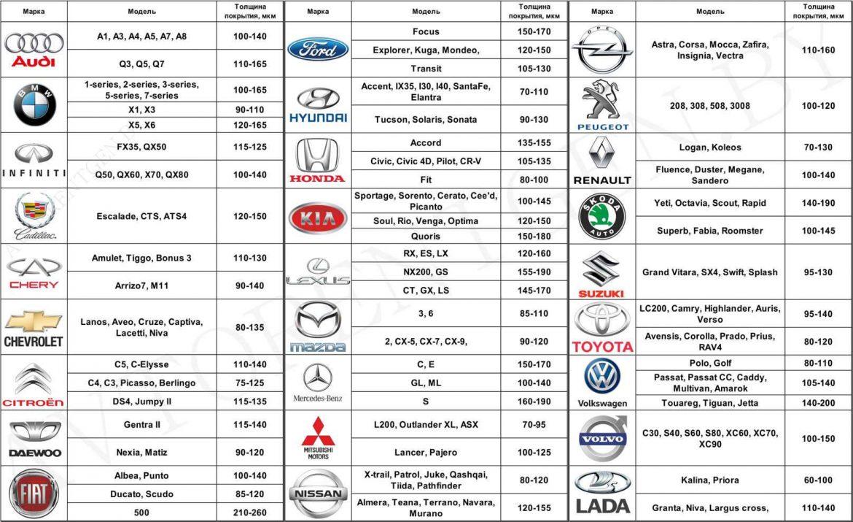 Толщина Металла Кузова Автомобилей Таблица по Маркам-АвтоБак24