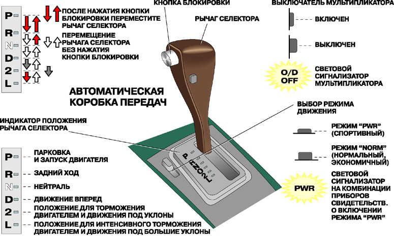 Управление коробкой автомат на автомобиле и эксплуатация акпп